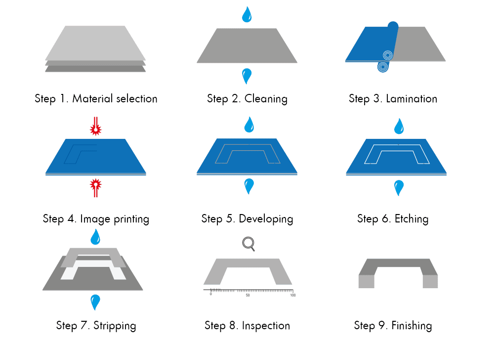 Chemical etching step by step